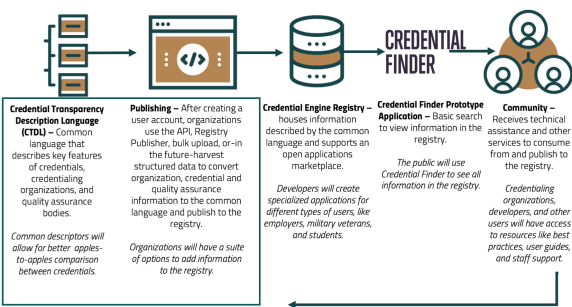 showcasing how the credential engine works (starts with common credential description language, publishing the credentials to the Credential Engine Registry, ensuring the credentials are live on the Credential Finder (a search tool), and finally developing a comunity of organizations, developers, and users who will have support and resources from credential engine staff.