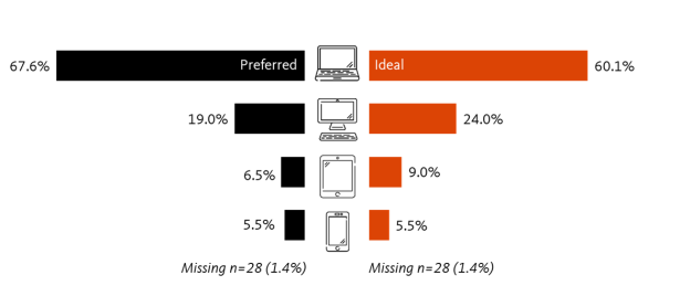 Chart showing the percentage of students indicating devices that are preferred and devices that are ideal for viewing video content. 67.6 indicated they prefer desktop, 19% prefer laptops, 6.5% prefer tablets, and 5.5% prefer smartphones. Students were also asked which devices were ideal for viewing video content. 60.1 felt desktop computesr were ideal, 24% laptops, 9% tablets, and 5.5% smartphones.