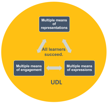 Graphic representing UL design. Three boxes reside in acircle. Box 1 says