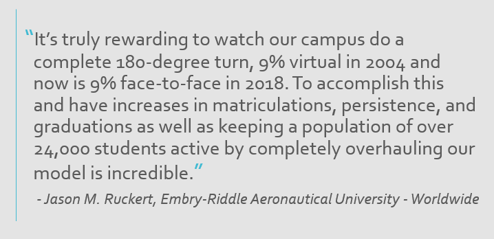 "quote box reads: ""It's truly rewarding to watch our campus do a complete 180-degree turn, 9% virtual in 2004 and now is 9% face-to-face in 2018. To accomplish this and have increases in matriculations, persistence, and graduations as well as keeping a population of over 24,000 students active by completely overhauling our model is incredible."" - Jason M. Ruckert, Embry-Riddle Aeronautical University - Worldwide"