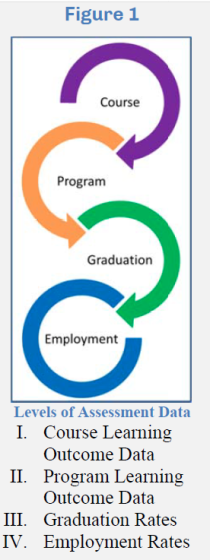 A figure showing the levels of assessment data: Levels of Assessment Data I. Course Learning Outcome Data II. Program Learning Outcome Data III.Graduation Rates IV.Employment Rates
