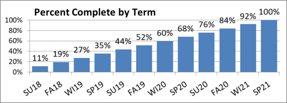 Percentages completed by term, including expectations moving forward. From 11% in SU18, 19% FA18, 27%WI19, 35%SP19, 44% SU19, 52% FA19, 60% WI20, 68%SP20, 76% SU20, 84% FA20, 92% WI21, 100% SP21
