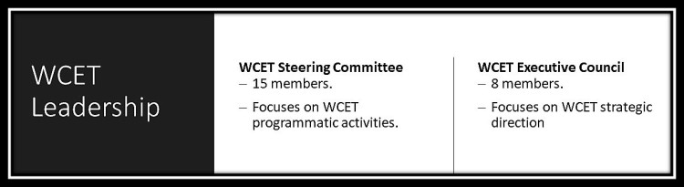 Graphic showing the WCET leadership groups: WCET Steering Committee 15 members. Focuses on WCET programmatic activities, WCET Executive Council 8 members. Focuses on WCET strategic direction