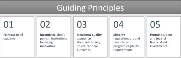 Set of guiding princples in a list: Fairness to all students. Incentivize, don't punish, institutions for being innovative. Transform quality assurance standards to rely on educational outcomes. Simplify regulations around financial aid program eligibility requirements. Protect student and federal financial aid investments.