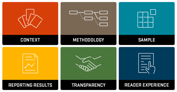 The six areas of criterion from the checklist including context, methodology, sample, reporting results, transparency, and reader experience.
