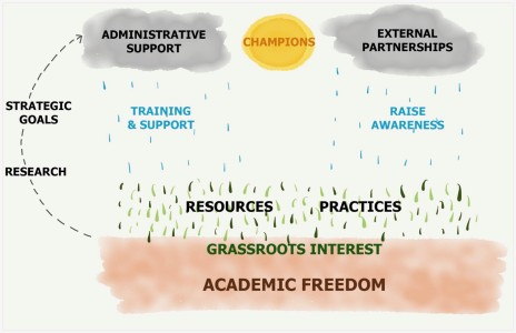 Flow chart from academic freedom to administrative support and raising awareness. Chart uses symbols of clouds, rain, sunshine, and grass.