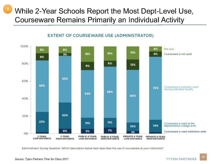 Bar graph of Extent of Courseware Use.