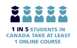 "Image of five college graduates with a statistic that reads, ""1 in 5 students in Canada take at least 1 online course."""