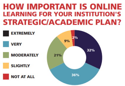"Pie chart graph that addresses the question ""How Important is Online Learning for Your Institution's Strategic/Academic Plan?"" The graph is divided into the following categories: extremely, very, moderately, slightly, and not at all."