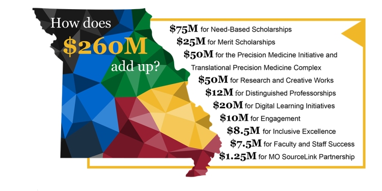 Graphic outlining the strategic investments made to the UM System. Graphic reads,