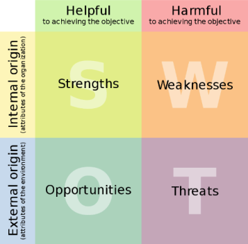 "SWOT analysis chart that reads, ""Helpful"" and ""Harmful"" across the top, and ""External origin"" and ""Internal origin"" across the bottom."