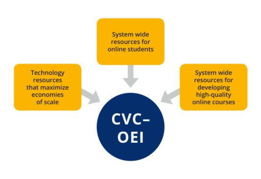 Graphic showing the 3 focuses for California Virtual Campus – Online Education Initiative's programs: 1. Tech resources that maximize economies of scale, 2. System wide resources for online students, 3. system wide resources for developing high quality online courses.