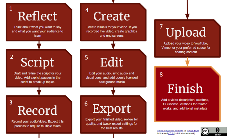 A flowchart for the video creation workflow. 1. Reflect, think about what you wnat to say and what you want your audience to learn. 2. script: draft and refine the script for your video. add explicit pauses in the script to break up topics. 3. record: record your audio/video. Expect this process to require multiple taks. 4. Create: create visuals for your video. If you recorded live video, create graphics and end screens. 5. Edit your audio, sync audio and visual cures, and add openly licensed background music. 6. Export: export your finished video, review for quality, and tweak export settings for the best results. 7. Upload: upload your video to youtube, vimeo, or your preferred space for sharing content. 8. Finish: add a video description, captions, CC license, citations for related works, and additional metadata.