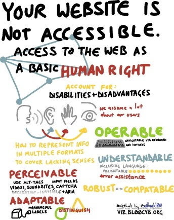 Text reads: Your website is not accessible. Access to the web as a basic human right. Account for: Disabilities and Disadvantages. We assume a lot about our users. Operable, Navigatable via keyboard and hotkeys. How to represent info in multiple formats to cover lacking senses. Perceivable: use alt-tags, input fields, videos, sountables, captcha. Adaptable: meaninful labels. Robost = compatable.