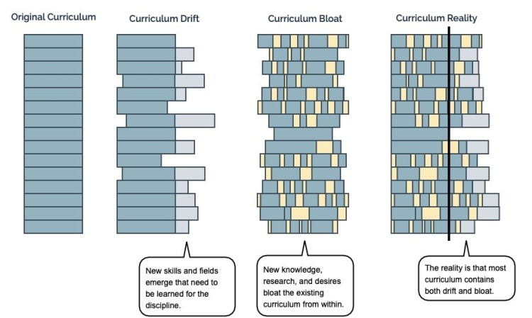 image showing curriculum drift and curriculum bloat