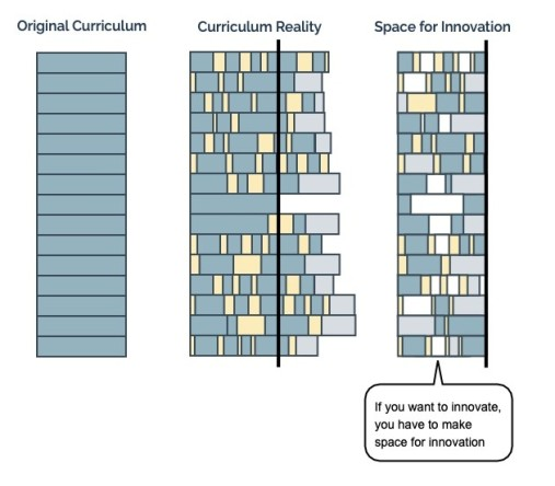 IMage showing how to make space for curriculum design