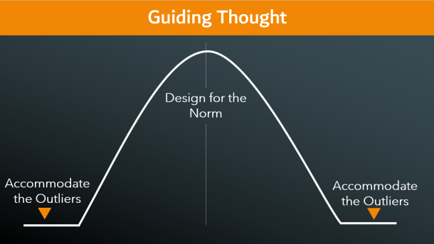 The guiding thought of course develop was to design for the norm, but accomodate outliers. Bell curve chart showing the