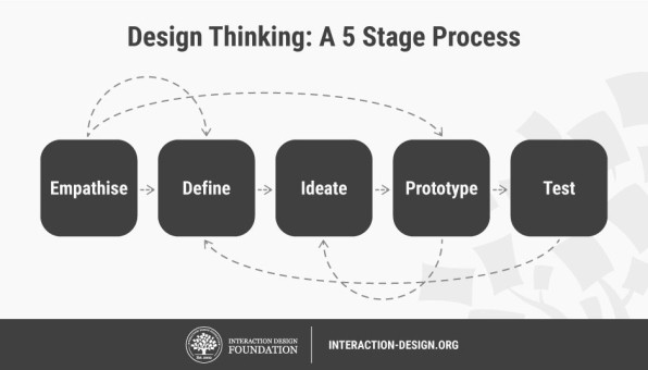 Design thinking 5 stage process: empathize, define, ideate, prototype, test. From interaction-deisng.org