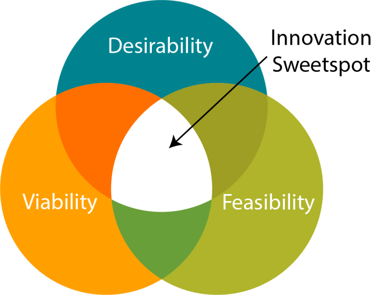 "a circle graph showing the ""innovation sweetspot."" Three circles labelled ""desirability, viability, feasibilty"" all interlapping. The innovation sweetspot is right in the middle of the three other circles."