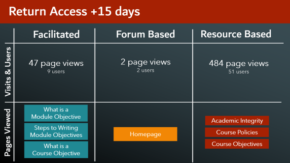 chart showing the return access at +15 days for each group. Facilitated had 47 page views with 9 users, who viewed several different pages of the class. Forum based group had 2 page views and 2 users who only viewed the homepage. The resource based group had 484 page views with 51 users. They viewed a variety of pages.