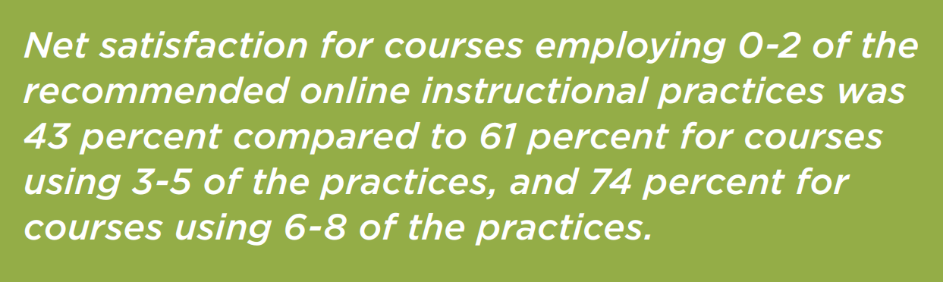 "Text from survey reads: ""net satisfaction for courses employing 0-2 of the recommended online instructional practices was 43% compared to 61 % for courses using 3-5 of the practices, and 74% for courses using 6-8 of the practices."""