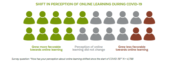 "Image showing the ""shift in perception of online learning during covid-19. Nearly half of faculty report an improved perception overall: 45% said their perception of online learning has become more favorable, and 17% said it became more negative."