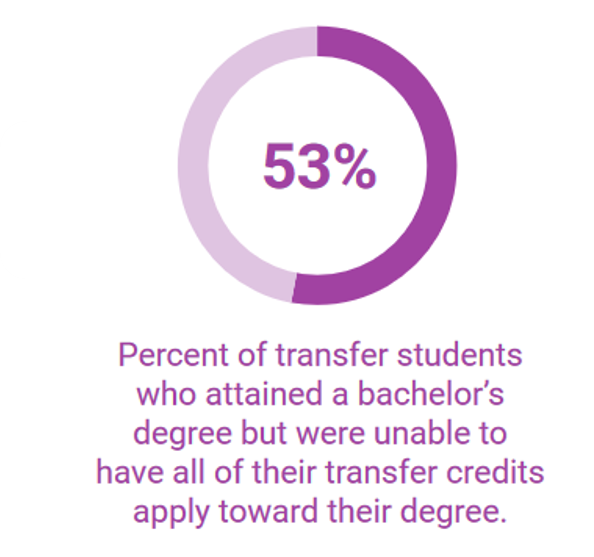 53% - Percent of transfer students who attained a bachelor's degree but were unable to have all of their transfer credits apply toward their degree.