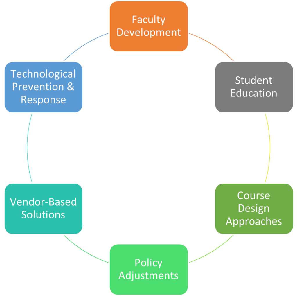 Faculty Development Student Education Course Design Approaches Policy Adjustments Vendor-Based Solutions Technological Prevention & Response