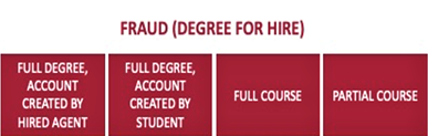 Fraud (degree for hire): full degree, account created by hired agent, fulldegree, account created by student, full course, partial course